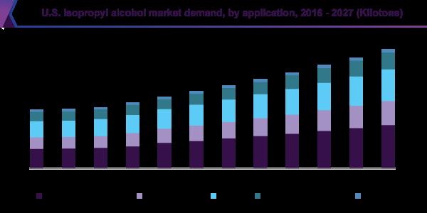 میزان تقاضای ایزوپروپیل الکل در آمریکا و پیشبینی رشد در آینده